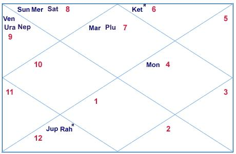 Free kundli chart in hindi