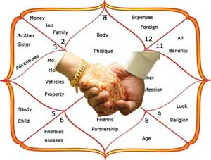 Horoscope Matching Kundli Matching For Marriage