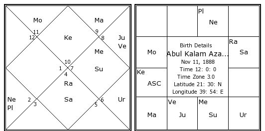Birth Chart By Date Of Birth And Time In Tamil - Chart Walls