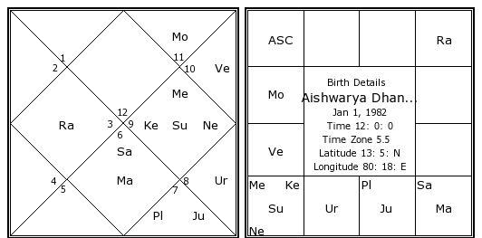Aishwarya Dhanush Birth Chart   Aishwarya Dhanush Kundli ...