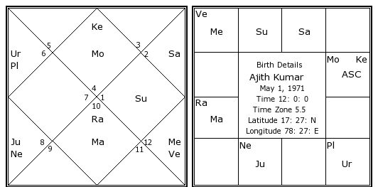 Ajith Kumar Birth Chart | Ajith Kumar Kundli | Horoscope by