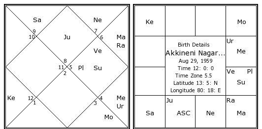 Akkineni Nagarjuna Birth Chart | Akkineni Nagarjuna Kundli