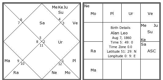 Alan Leo Birth Chart Alan Leo Kundli Horoscope By Date Of Birth