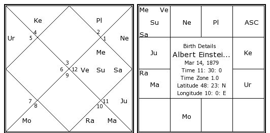 Albert Einstein Birth Chart Albert Einstein Kundli Horoscope By