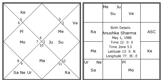 Anushka Sharma Birth Chart Anushka Sharma Kundli Horoscope By