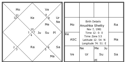 Rasi Chart How To Read A Horoscope Part 1 Astrologers In