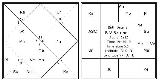 bv raman astrology predictions