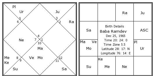 Kundli by date of birth