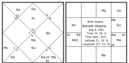 Barack Obama Birth Chart Barack Obama Kundli Horoscope By Date