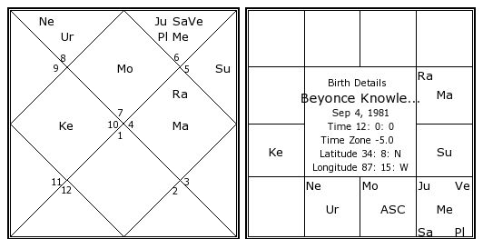 Beyonce Knowless Birth Chart Kundali