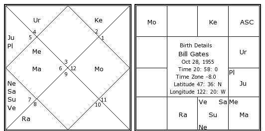 Bill Gates Birth Chart Bill Gates Kundli Horoscope By Date Of
