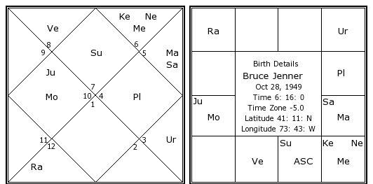Bruce jenner date of birth in Sydney