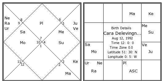 Cara Delevingne Birth Chart Cara Delevingne Kundli Horoscope By