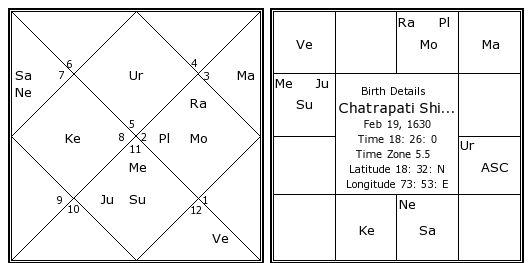 Chatrapati Shivaji Birth Chart | Chatrapati Shivaji Kundli