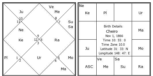 Cheiro Birth Chart Cheiro Kundli Horoscope By Date Of Birth