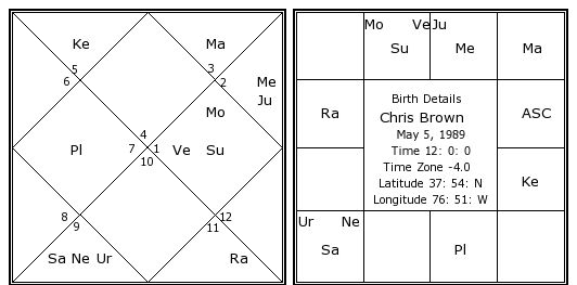 Chris Brown Birth Chart Chris Brown Kundli Horoscope By Date Of