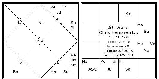 Chris Hemsworth Birth Chart Chris Hemsworth Kundli Horoscope By