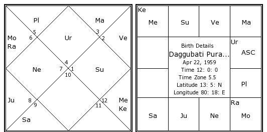 Daggubati Purandeswari Birth Chart | Daggubati Purandeswari
