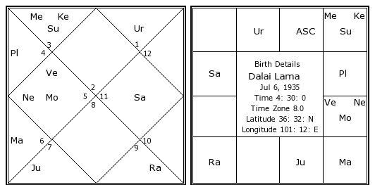 14th Dalai Lama biography, picture, astrology natal chart