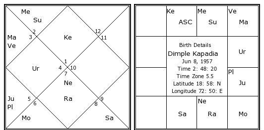 Dimple Kapadia Birth Chart Dimple Kapadia Kundli Horoscope By
