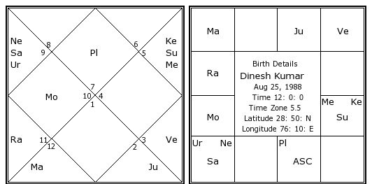 online jyotish in tamil