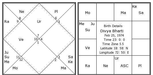Divya Bharti Birth Chart Divya Bharti Kundli Horoscope By Date