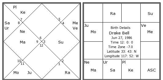 Drake Birth Chart Gandafullring