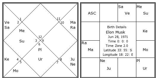 Elon Musk S Birth Chart Kundali