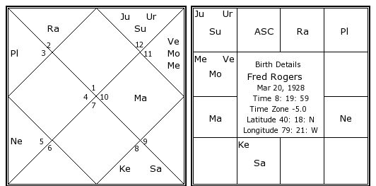 Fred Rogers Birth Chart Fred Rogers Kundli Horoscope By Date Of Birth Tv Hosts