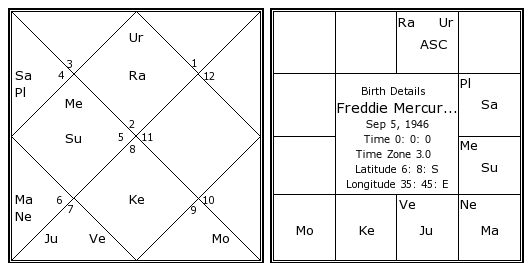 Freddie Mercury Birth Chart