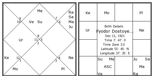 how to know horoscope by date of birth