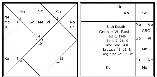 George W. Bush, horoscope for birth date 6 July 1946, born in New ...
