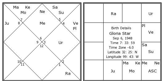 Gloria Star Birth Chart Gloria Star Kundli Horoscope By Date Of