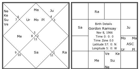 Horoscope Dating Crash Chinese Matching Chart Airplane