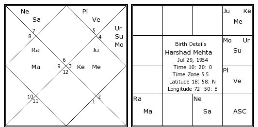 Harshad Mehta Birth Chart | Harshad Mehta Kundli | Horoscope by Date