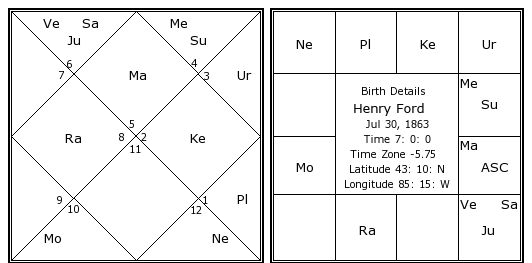 Ford Birth Chart | Henry Ford Kundli | Horoscope by Date of Birth