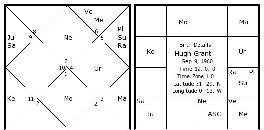 Grant Birth Chart | Hugh Grant Kundli | Horoscope by Date of Birth