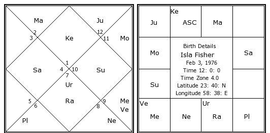 Isla Fisher Birth Chart Isla Fisher Kundli Horoscope By Date Of