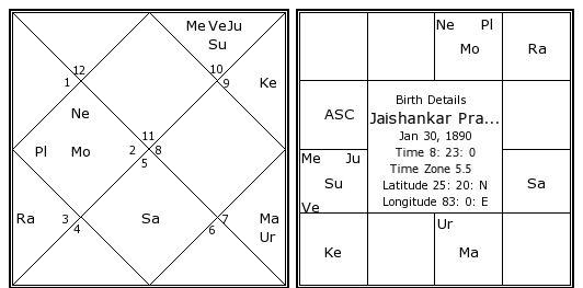 Dating chart in hindi