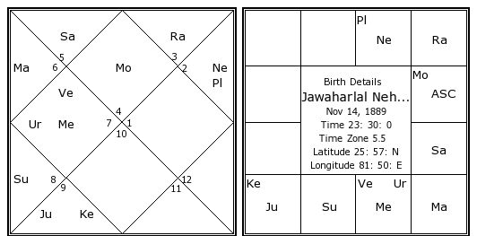 Jawaharlal Nehru date of birth and time