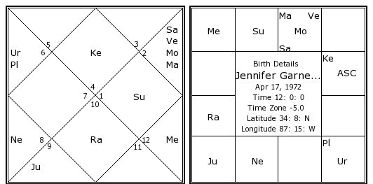 List Of Synonyms And Antonyms Of The Word Horoscope With Jennifer