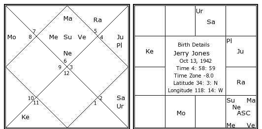 Kundali By Date Of Birth - Prediction based on date of birth