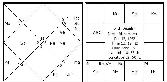 John Abraham Birth Chart John Abraham Kundli Horoscope By Date