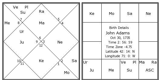 John adams date of birth in Melbourne