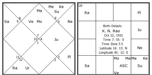 K N Rao Birth Chart K N Rao Kundli Horoscope By Date Of