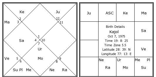 Kajol Birth Chart Kajol Kundli Horoscope By Date Of Birth