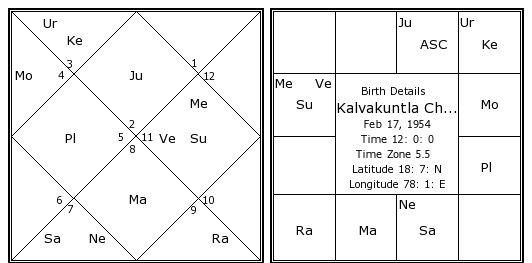 Free Vedic Astrology Chart