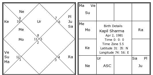 Latest on Weekly Horoscope Forecast By Anupam V Kapil