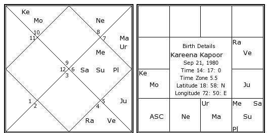 Accurate Birth Chart Calculator Ibovnathandedecker