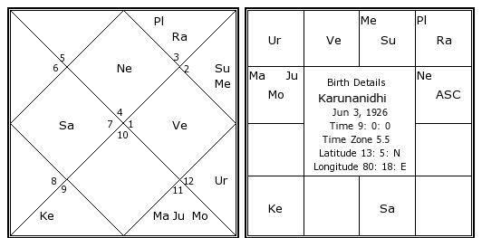 Karunanidhi Birth Chart Karunanidhi Kundli Horoscope By Date Of